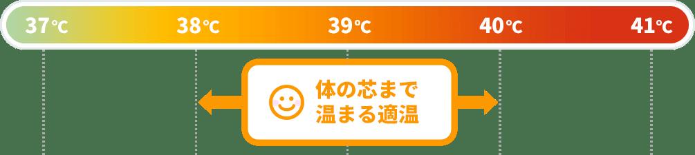 体温 37 度 風呂 上がり